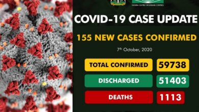 Photo of 155 new cases, 59,738 Total on COVID 19 update