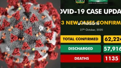 Photo of Nigeria Hits over 1000 new Covid 19 cases in 2 days